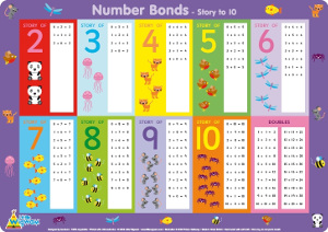 Number bonds worksheets number bonds poster ibookread PDF